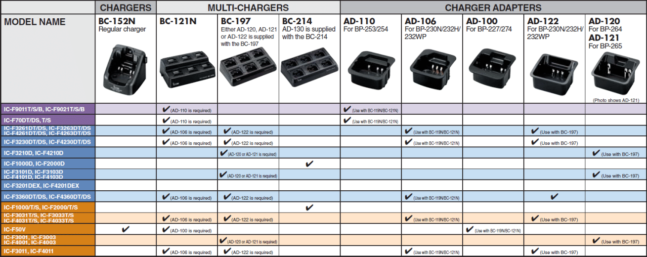 Multi-chargers & chargers adapters
