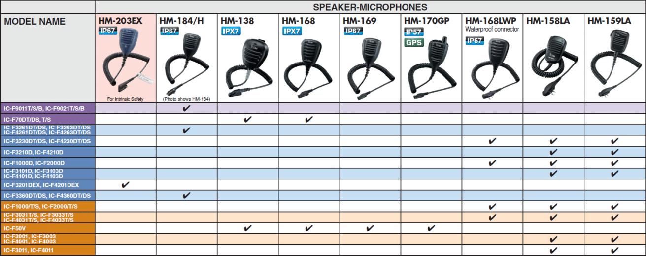 Speakers Microphones